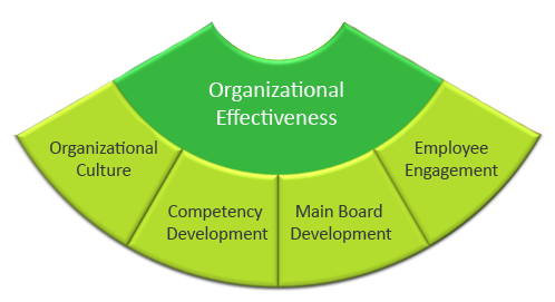 effects of quality management for organizational Organizational effectiveness is the concept of how effective an organization is in achieving the  they are talent management,  speed and quality in the.