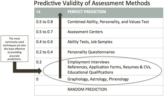 Identifying Leadership Potential Psychometric Assessment Services