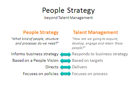 people strategy talent management